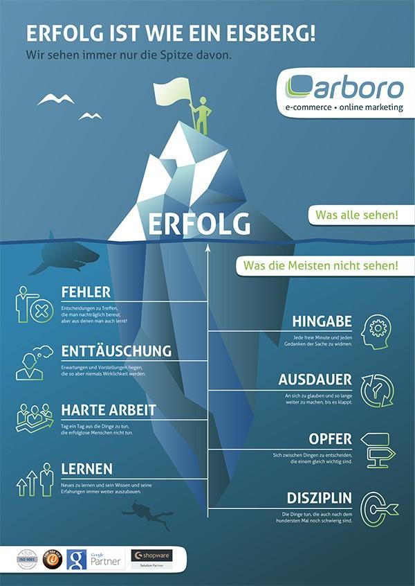 arboro infografik erfolg eisberg