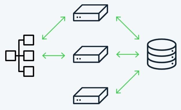 Cluster Systeme Shopware 5.4
