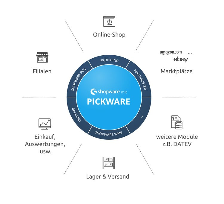 Pickware Diagram