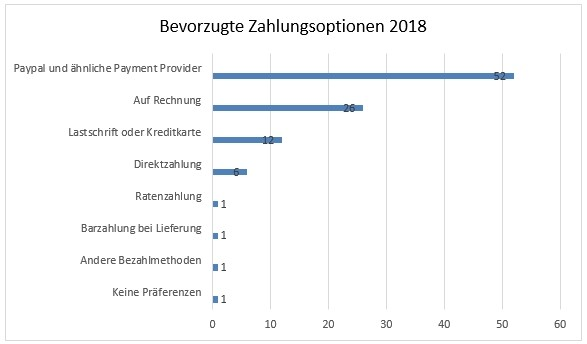 Zahlungsoptionen 2018