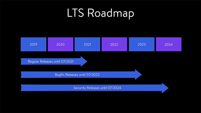Shopware 5 / 6 Roadmap
